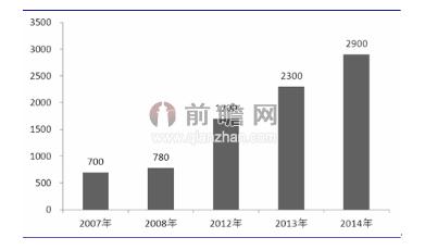 物联网市场规模