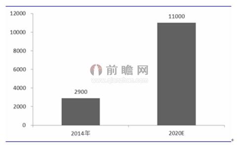 全球物联网市场规模